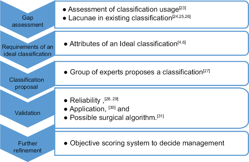 Figure 1: Evolution of AOSpine thoracolumbar spine injury classification system