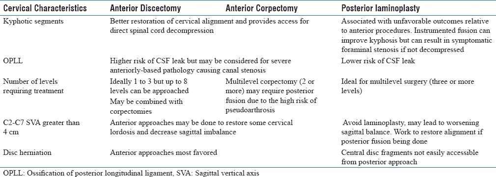 Anterior surgical options for cervical spondylotic myelopathy